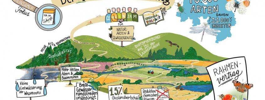 Der Niedersächsische Weg